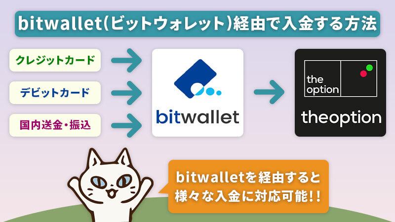 bitwallet(ビットウォレット)を経由させてザオプションに入金する仕組み