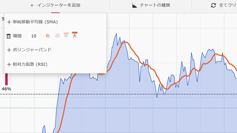 ザオプション単純移動平均線(SMA)