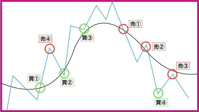 バイナリーオプショングランビルの法則8つのパターン