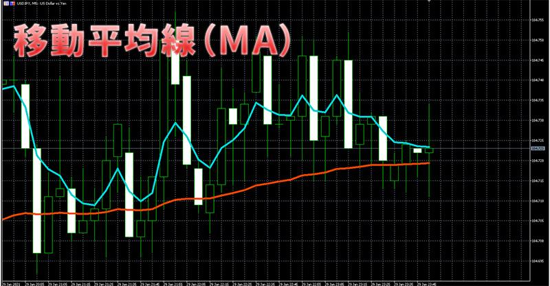 ハイローオーストラリア(ハイロードットコム)MT5移動平均線と言う名のMA